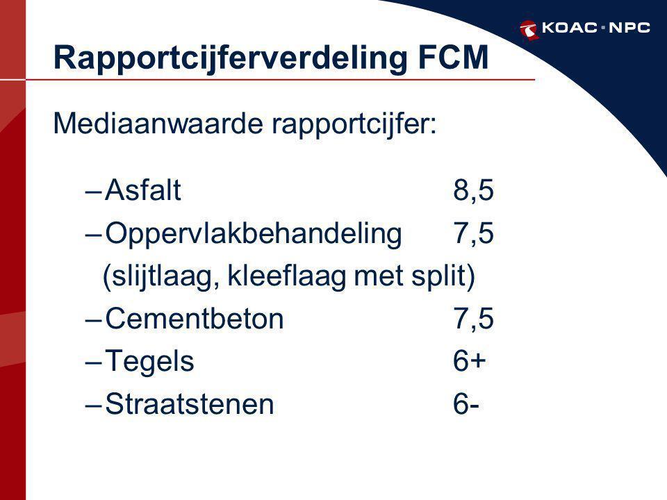 Rapportcijferverdeling FCM