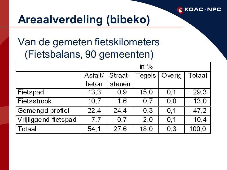 Areaalverdeling (bibeko)