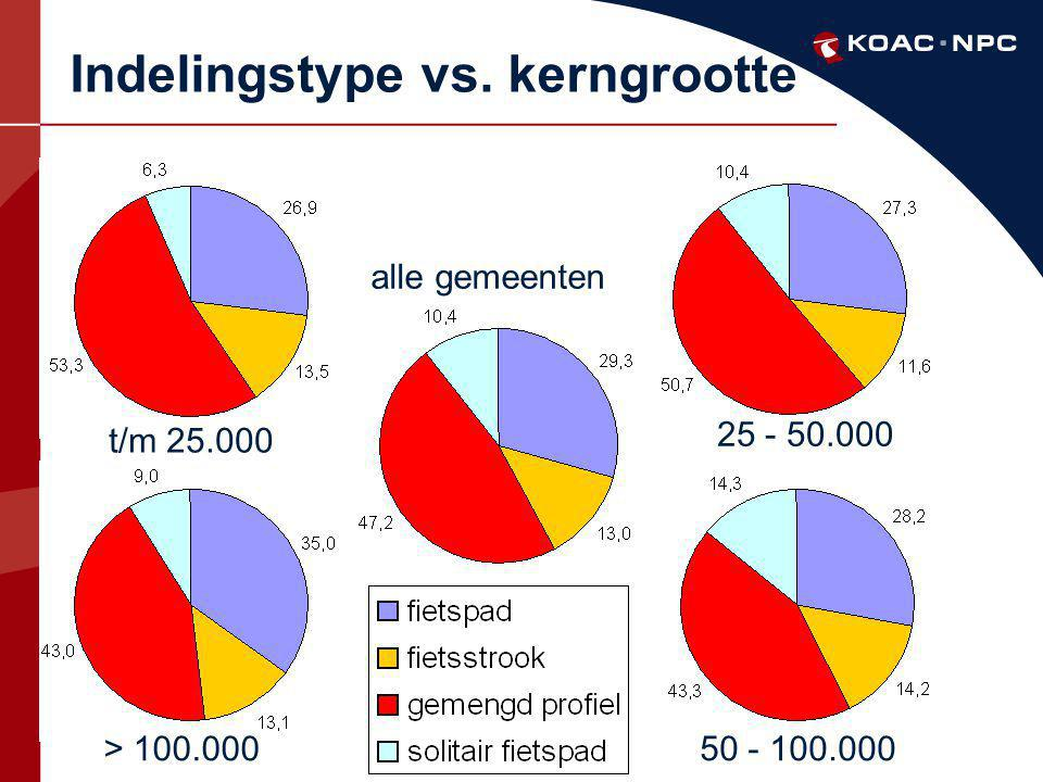 Indelingstype vs. kerngrootte