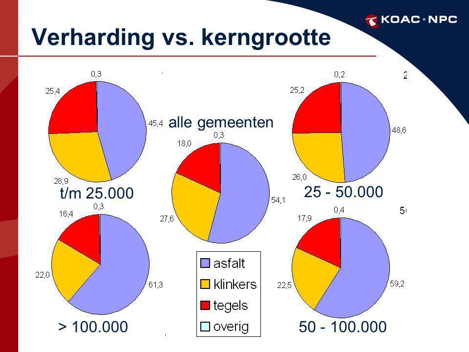 Verharding vs. kerngrootte