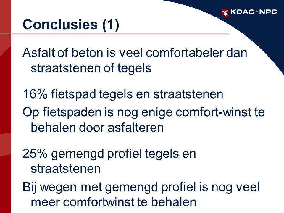 Conclusies (1) Asfalt of beton is veel comfortabeler dan straatstenen of tegels. 16% fietspad tegels en straatstenen.