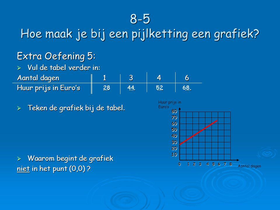 8-5 Hoe maak je bij een pijlketting een grafiek