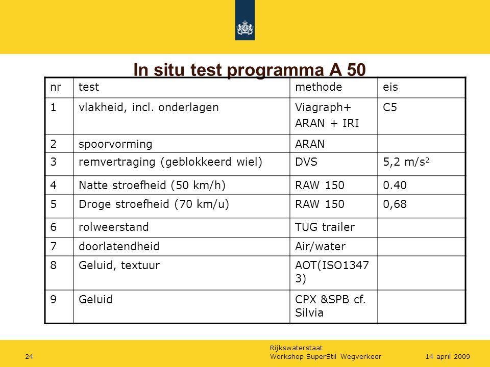 In situ test programma A 50