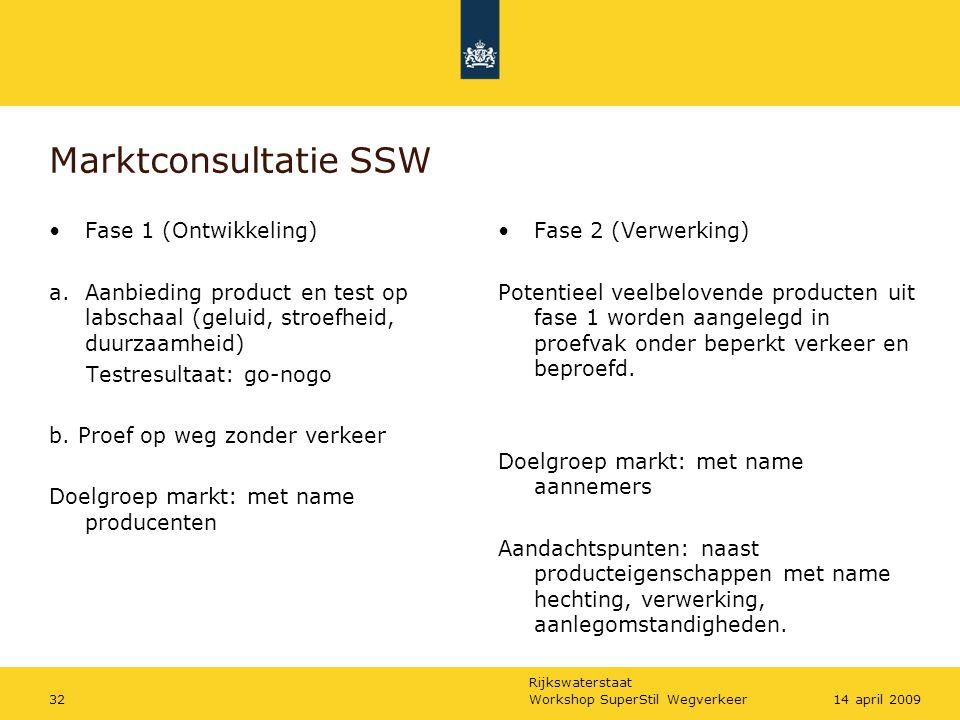 Marktconsultatie SSW Fase 1 (Ontwikkeling)
