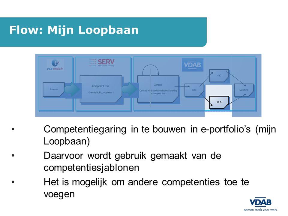 Flow: Mijn Loopbaan Competentiegaring in te bouwen in e-portfolio's (mijn Loopbaan) Daarvoor wordt gebruik gemaakt van de competentiesjablonen.