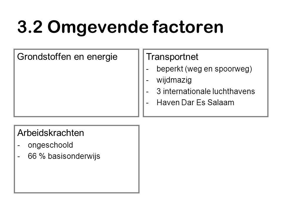 3.2 Omgevende factoren Grondstoffen en energie Transportnet