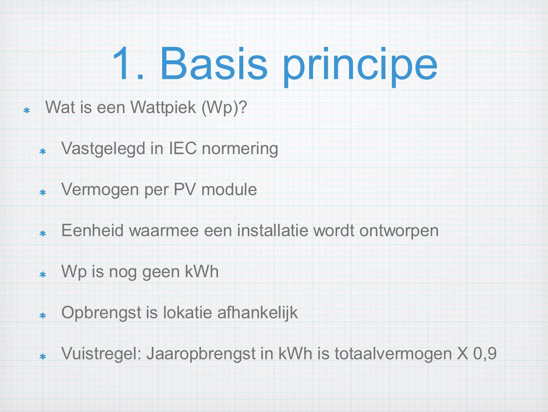1. Basis principe Wat is een Wattpiek (Wp)
