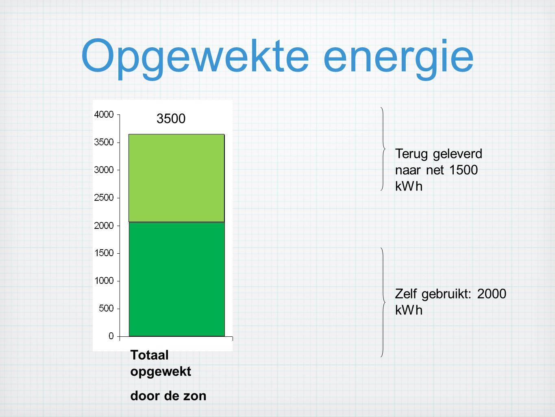 Opgewekte energie 3500 Terug geleverd naar net 1500 kWh