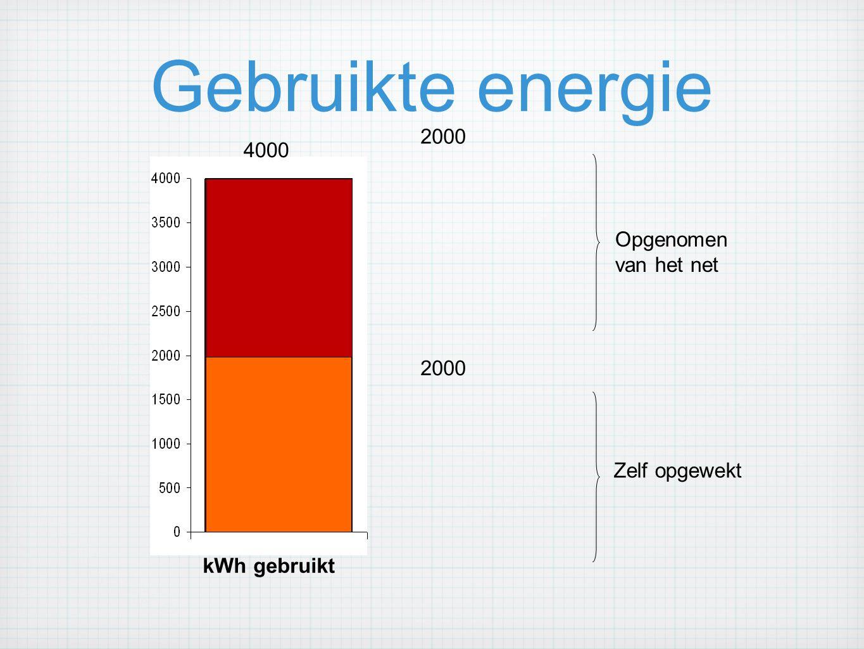 Gebruikte energie 2000 4000 Opgenomen van het net 2000 Zelf opgewekt