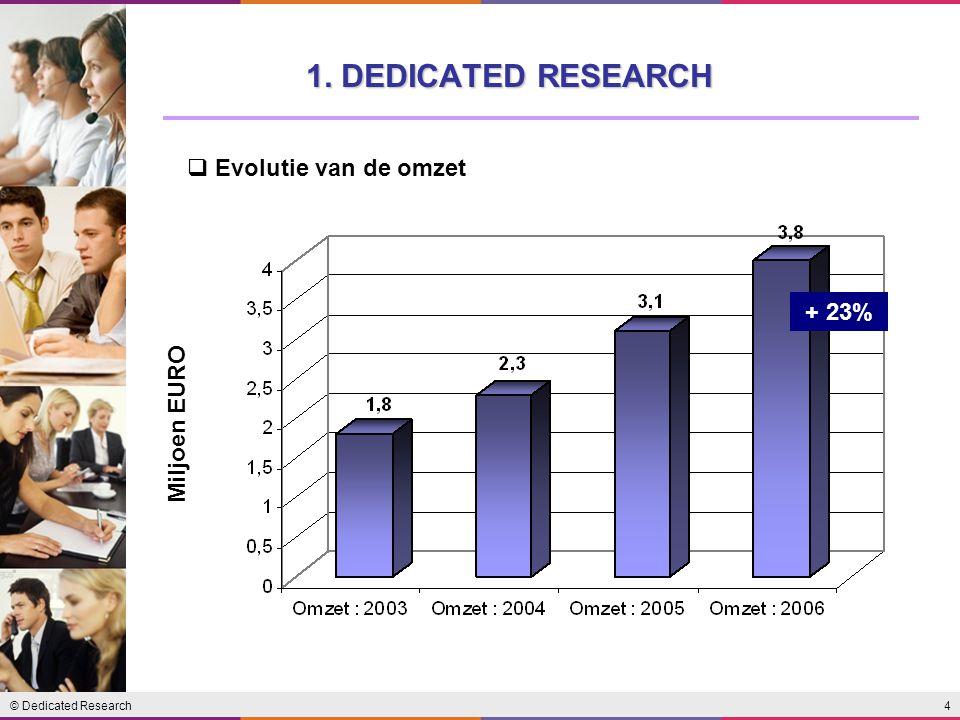 1. DEDICATED RESEARCH Evolutie van de omzet Miljoen EURO + 23%