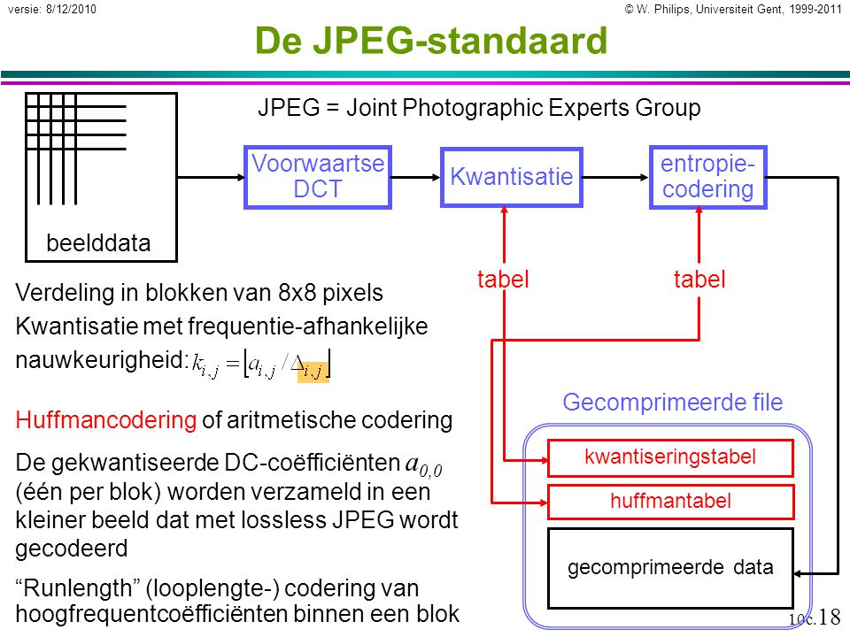 De JPEG-standaard JPEG = Joint Photographic Experts Group beelddata