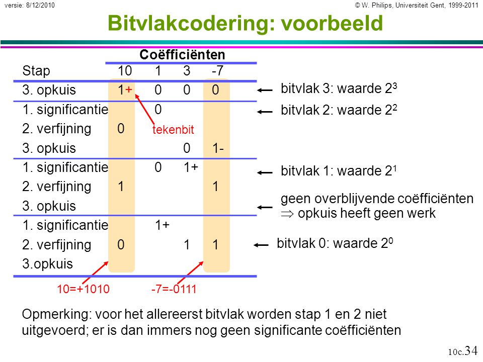 Bitvlakcodering: voorbeeld