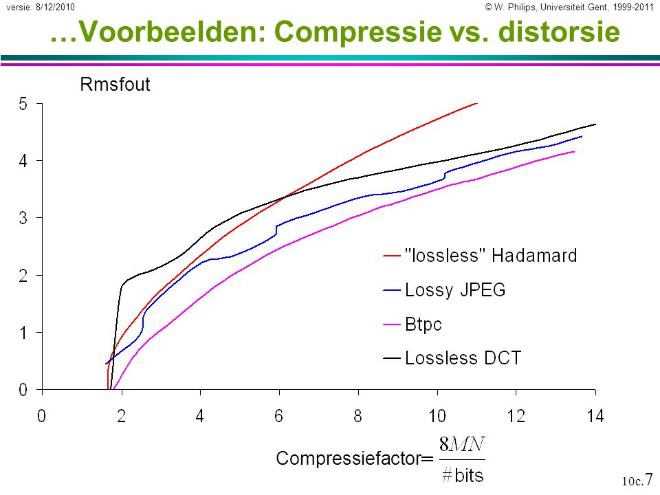 …Voorbeelden: Compressie vs. distorsie