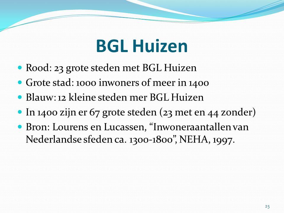 BGL Huizen Rood: 23 grote steden met BGL Huizen