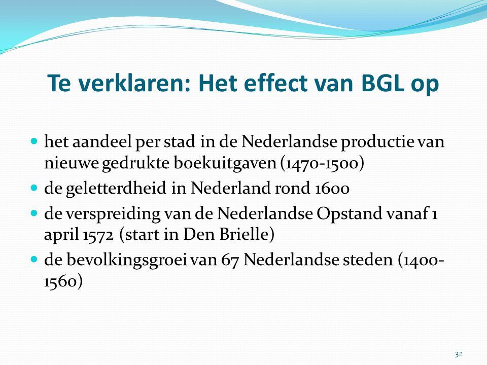 Te verklaren: Het effect van BGL op