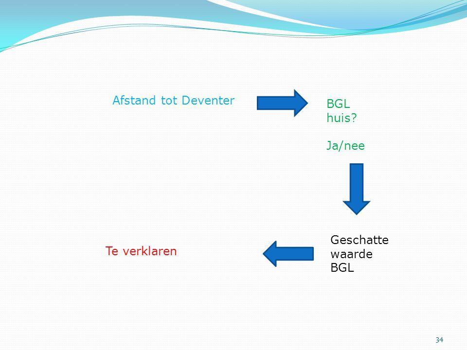 Afstand tot Deventer BGL huis Ja/nee Geschatte waarde BGL Te verklaren