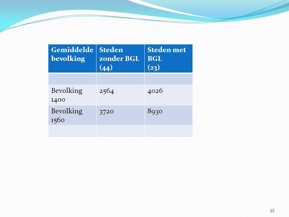 Gemiddelde bevolking Steden zonder BGL (44) Steden met BGL. (23) Bevolking 1400. 2564. 4026. Bevolking 1560.