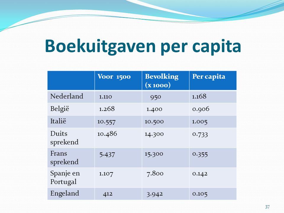 Boekuitgaven per capita