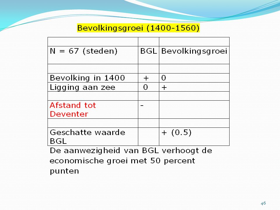 Hier zien we dat de bevolking in steden waarin de BGL aanwezig was sneller groeide dan in andere steden in de periode 1400-1560.