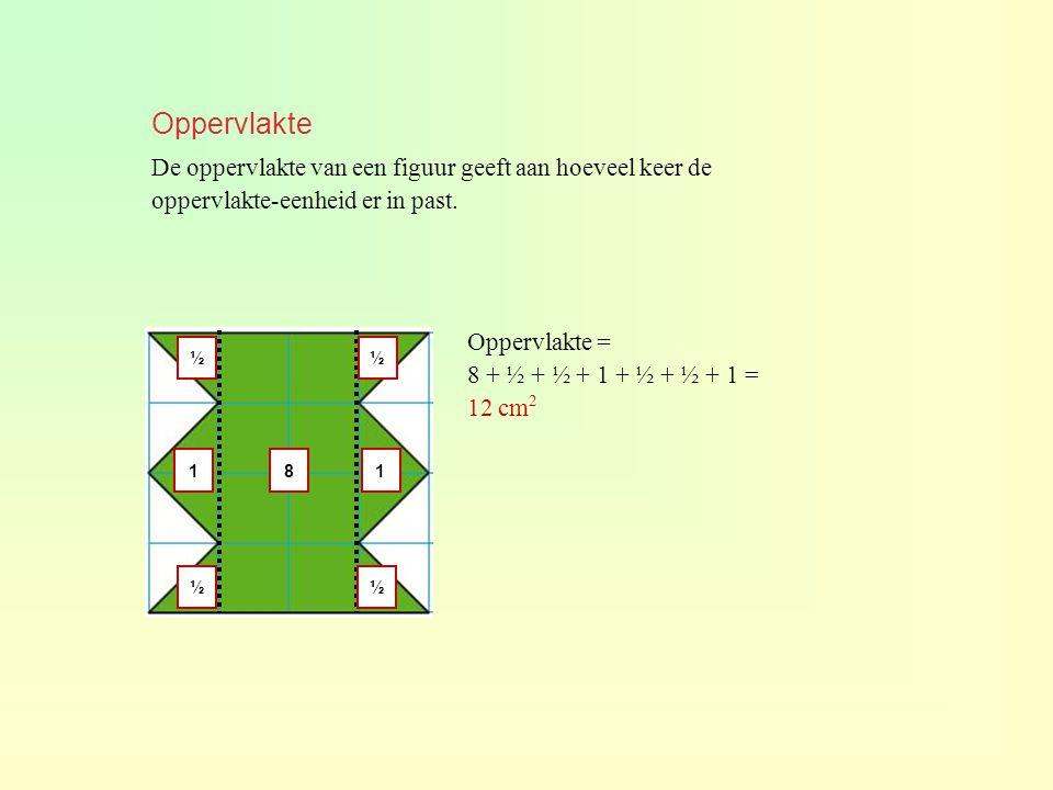 Oppervlakte De oppervlakte van een figuur geeft aan hoeveel keer de