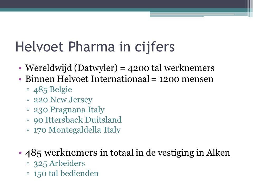 Helvoet Pharma in cijfers