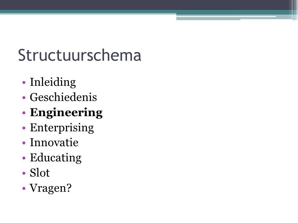 Structuurschema Inleiding Geschiedenis Engineering Enterprising