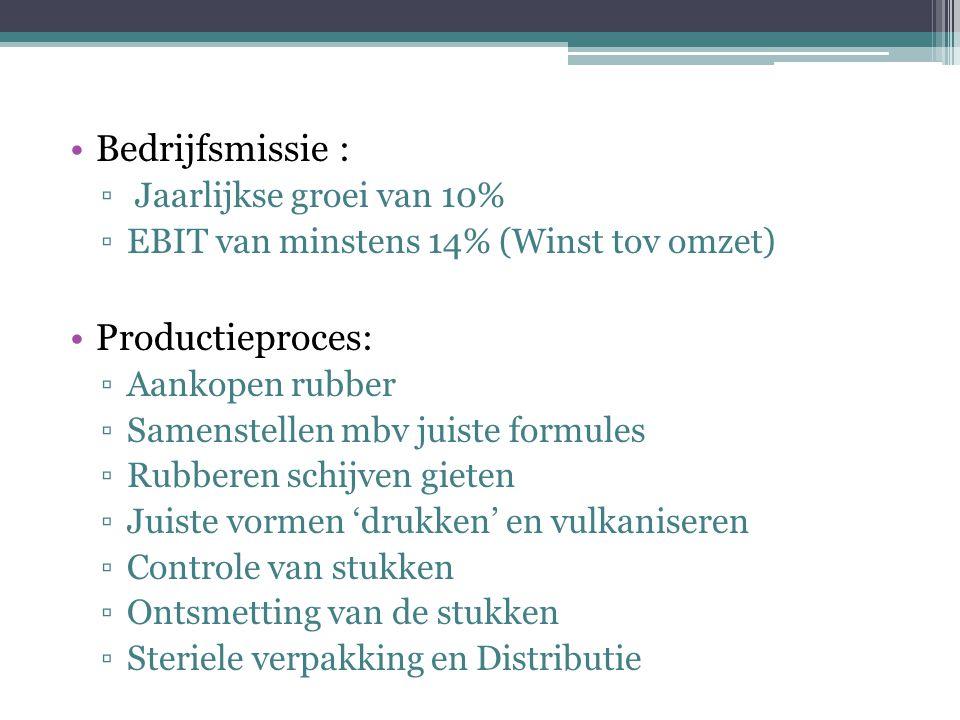 Bedrijfsmissie : Productieproces: Jaarlijkse groei van 10%