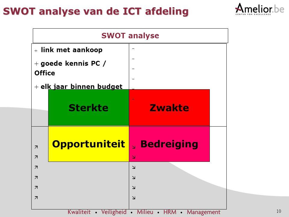 SWOT analyse van de ICT afdeling