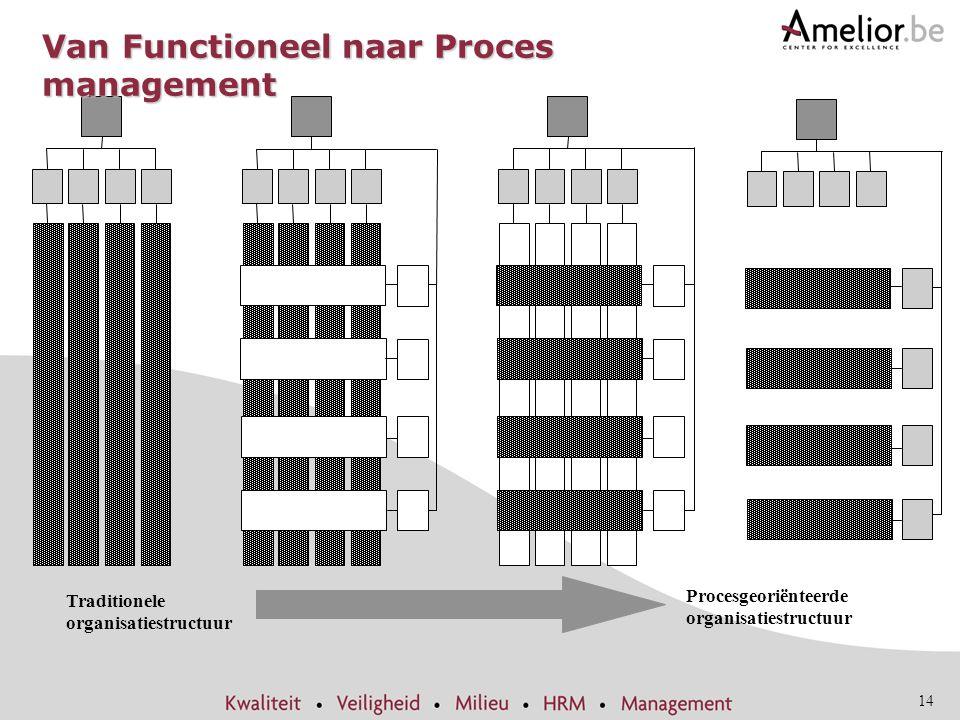 Van Functioneel naar Proces management