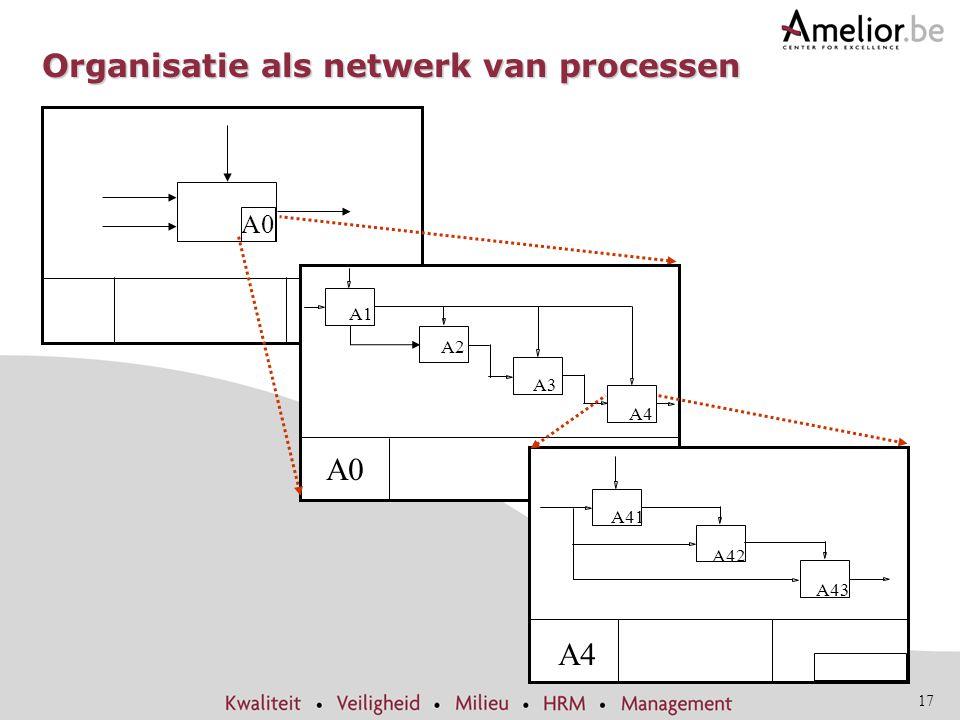 Organisatie als netwerk van processen