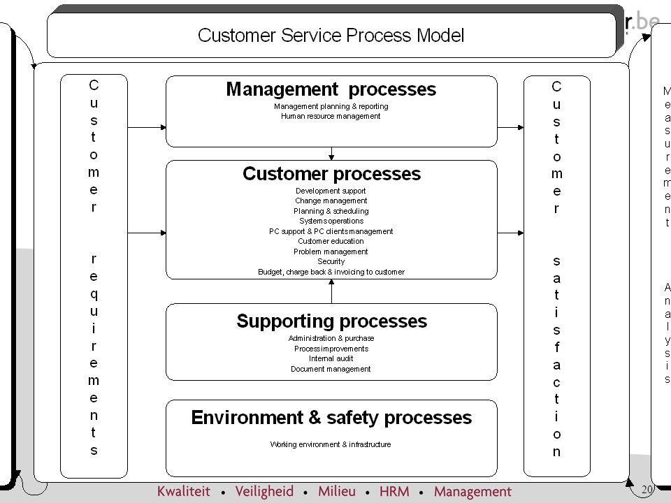 Management process : sturende processen
