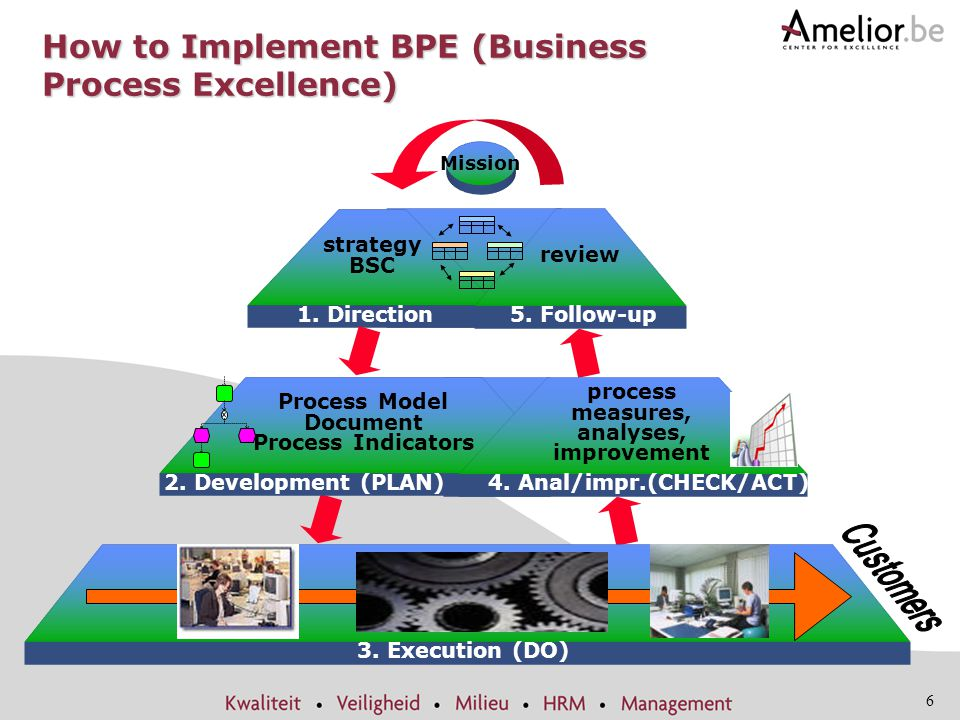 How to Implement BPE (Business Process Excellence)