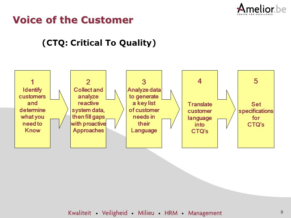 Voice of the Customer (CTQ: Critical To Quality) 1 2 3 4 5 Identify