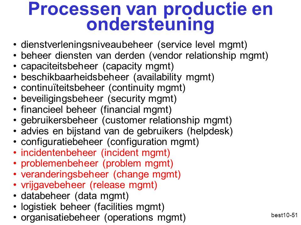 Processen van productie en ondersteuning