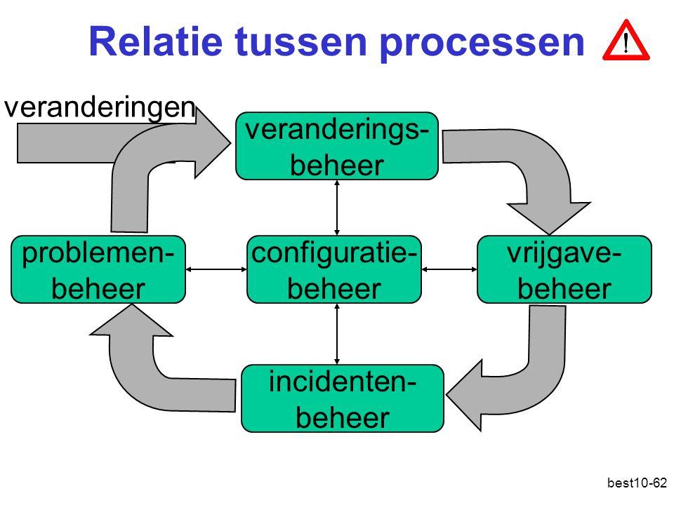 Relatie tussen processen