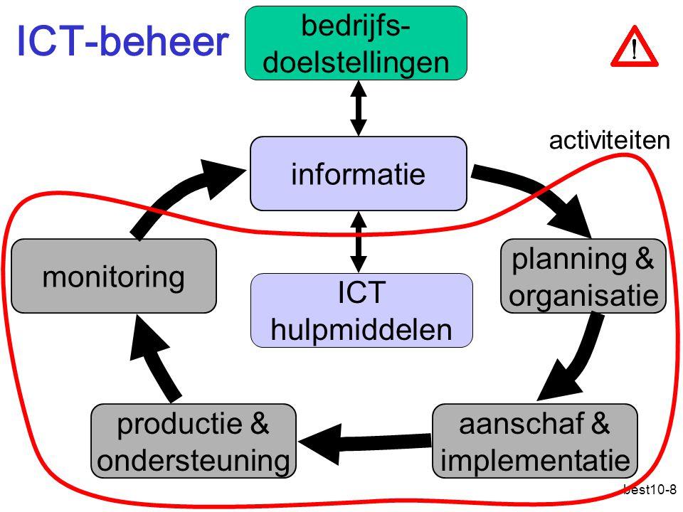 ICT-beheer bedrijfs- doelstellingen informatie monitoring planning &