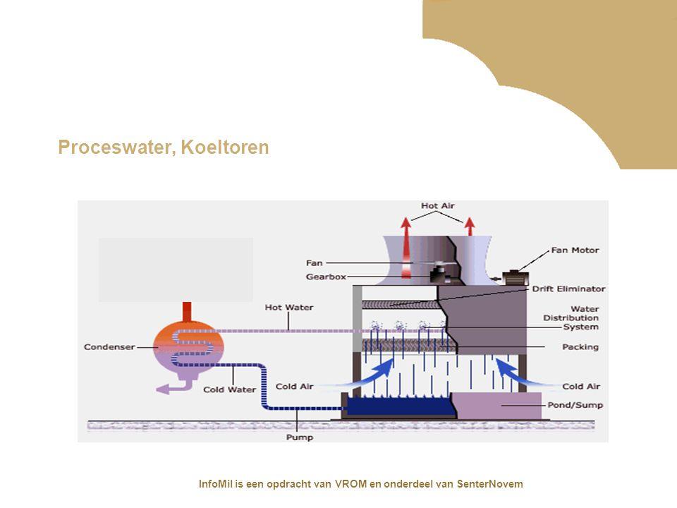 Proceswater, Koeltoren
