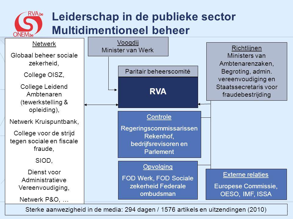 Leiderschap in de publieke sector Multidimentioneel beheer
