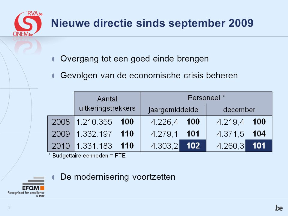 Nieuwe directie sinds september 2009