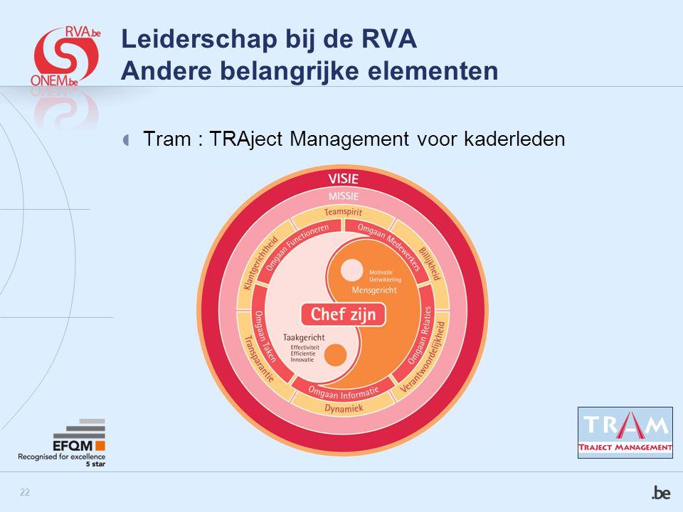 Leiderschap bij de RVA Andere belangrijke elementen