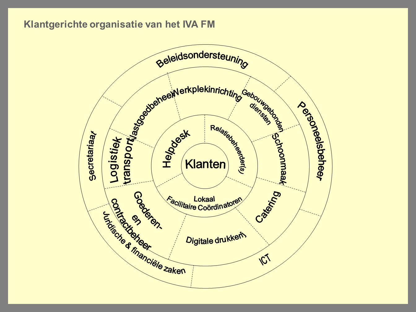 Klantgerichte organisatie van het IVA FM