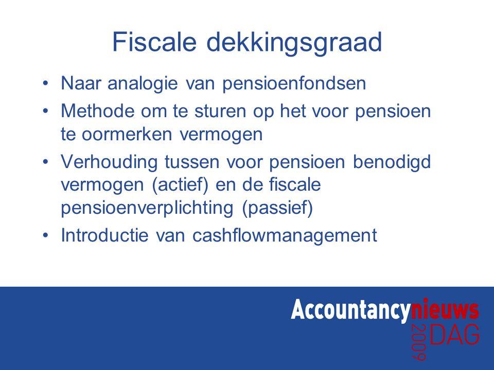 Fiscale dekkingsgraad