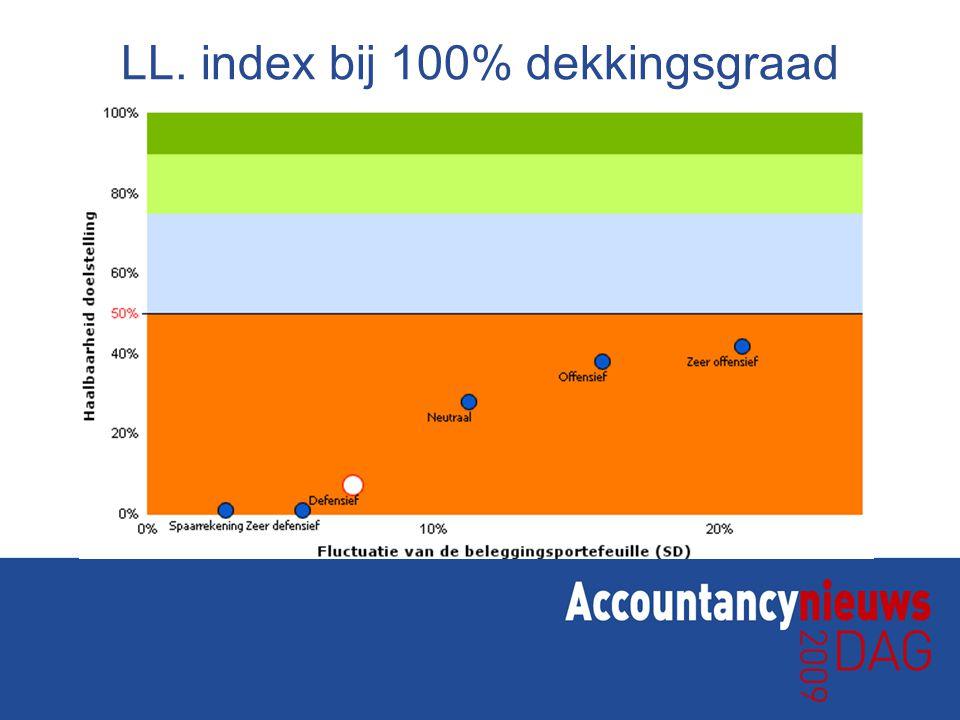 LL. index bij 100% dekkingsgraad
