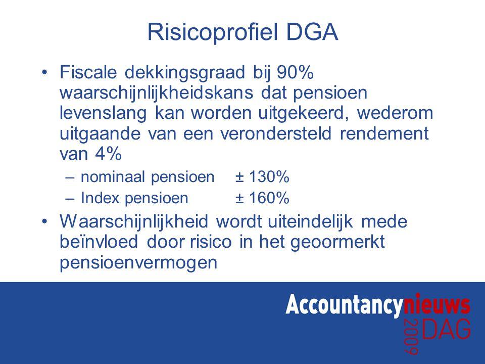Risicoprofiel DGA