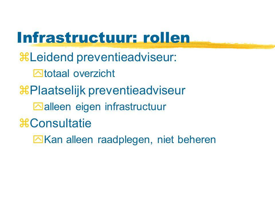Infrastructuur: rollen