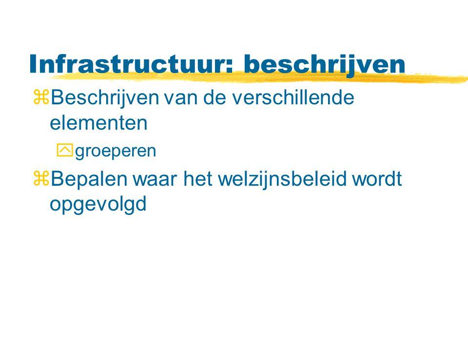 Infrastructuur: beschrijven