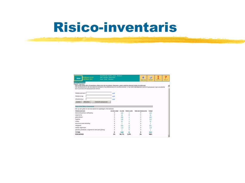 Risico-inventaris