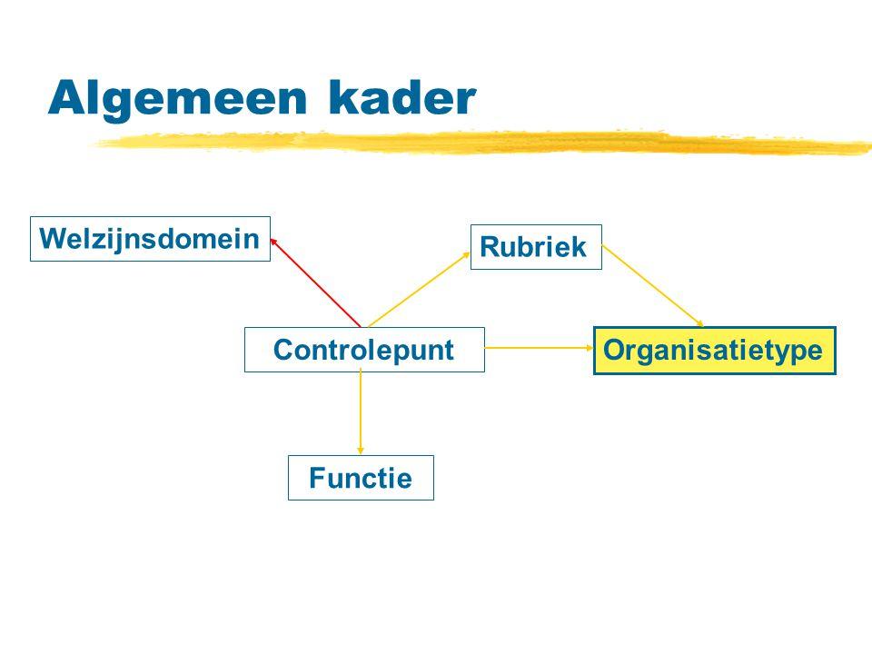 Algemeen kader Welzijnsdomein Rubriek Controlepunt Organisatietype