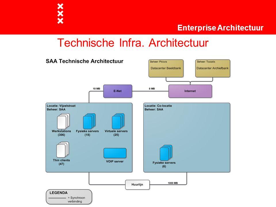 Technische Infra. Architectuur