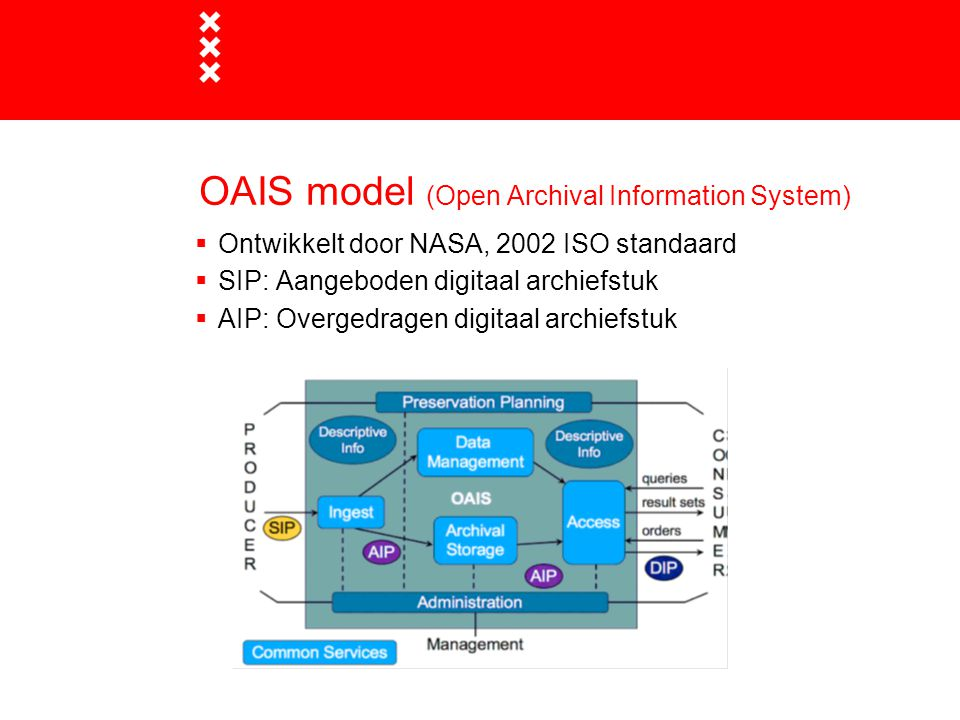 OAIS model (Open Archival Information System)